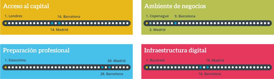 bancafarmafactoring- ranking ciudades europa digital negocios